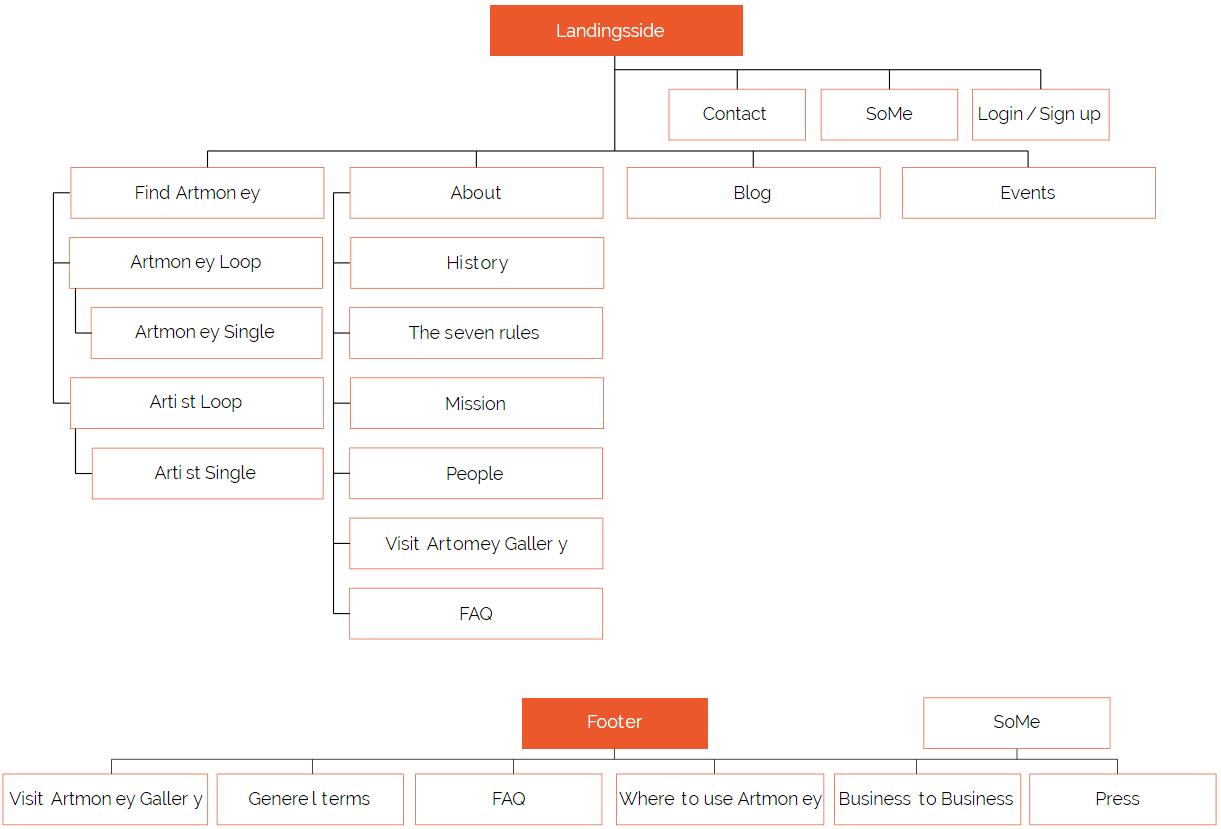 karoline, paarup, portfolio, website, project, artmoney, sitemap