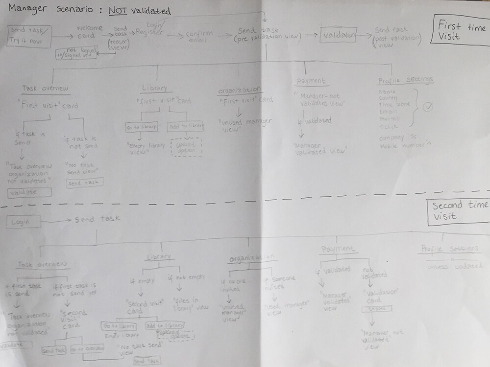karoline, paarup, portfolio, website, project, nomore, internship, login, user, experience, ux